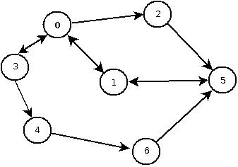 Binary search tree traversal program in c